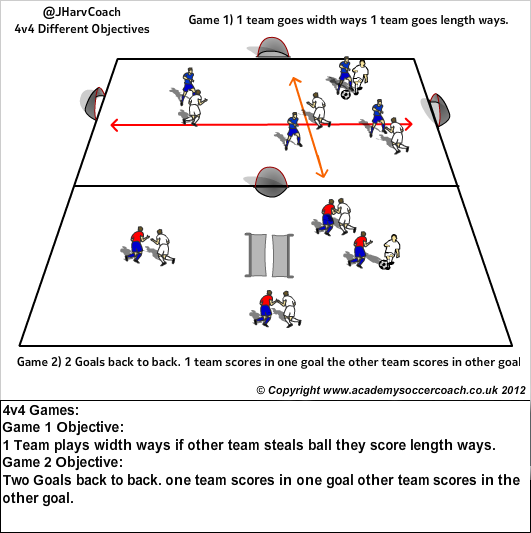 small sided game 4v4 3v3 soccer is a variety of  this style of soccer is more commonly referred to as a small-sided game,  and higher scoring game than traditional full sided.