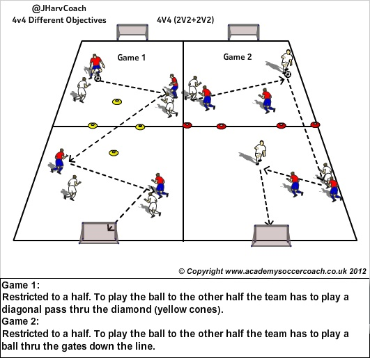 small sided game 4v4 Keywords: soccer, small-sided games, task conditions, performance, neutral  players  physiological responses relative to bigger game formats (4v4.