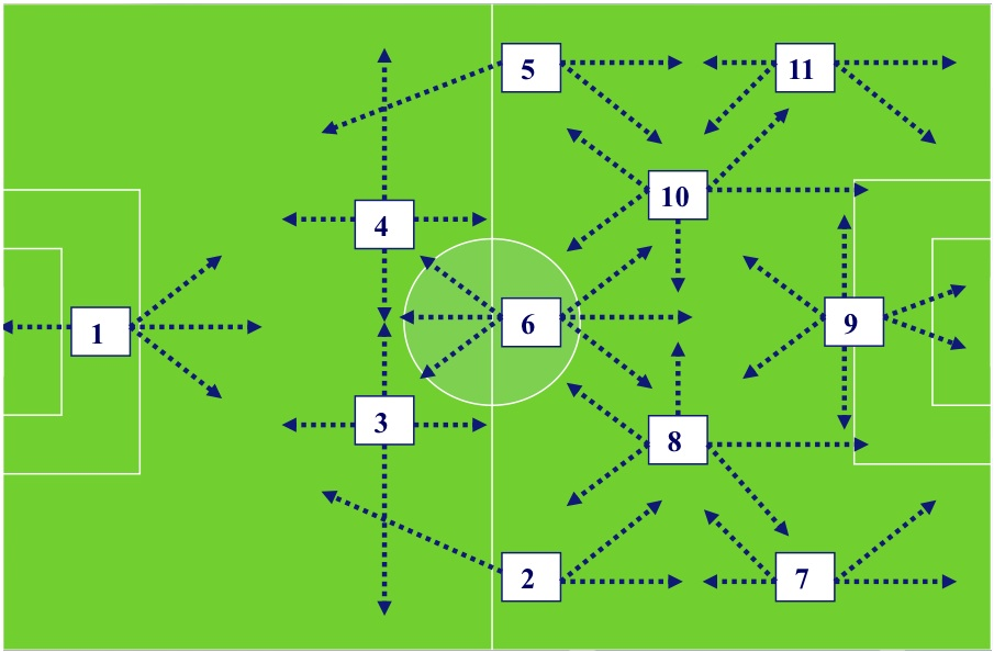 Why The Role Of The Defensive Midfielder In A 4 3 3 Is So Important
