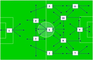 Why the role of the Defensive midfielder in a 4-3-3 is so Important & the Comparison of Busquets & Song