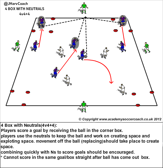 http://youthtoprosoccer.files.wordpress.com/2012/09/4-box-4v44.png