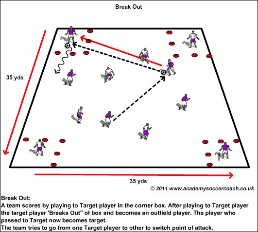 http://youthtoprosoccer.files.wordpress.com/2012/09/break-out-conditioned-passing-game.jpeg