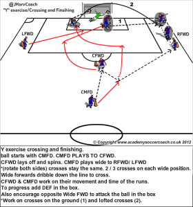Passing Patterns to Goal