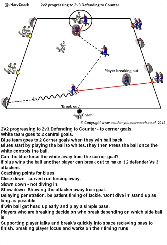 Counter Attacking | YOUTH TO PRO SOCCER