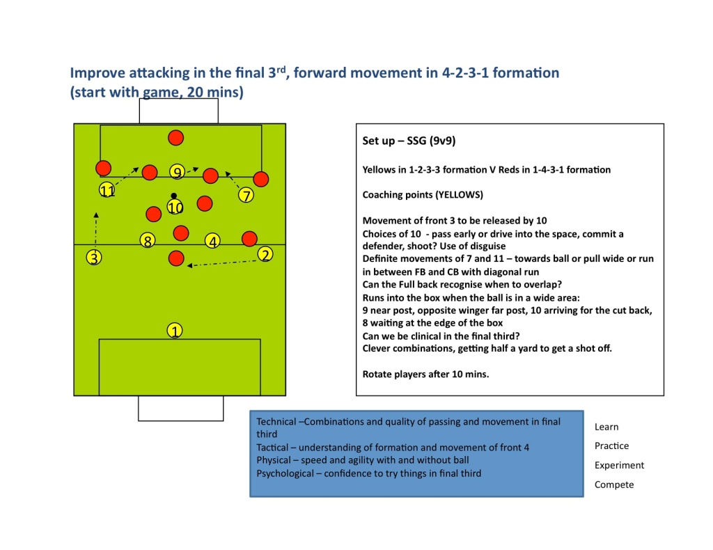 Guest Session - Dan Thomas  Fulham FC Academy - FWD Movement in a 4-3-3