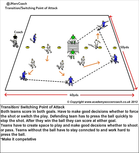 Transition:Switchin Pt of attack