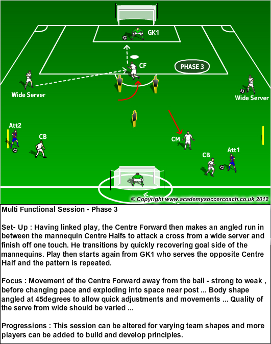 Multi Functional Session 3