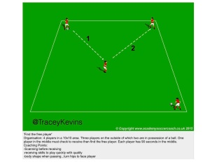 Possession - receiving to play forward -3