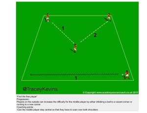 Possession - receiving to play forward -4