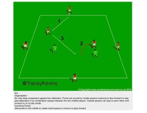 Possession - receiving to play forward -5