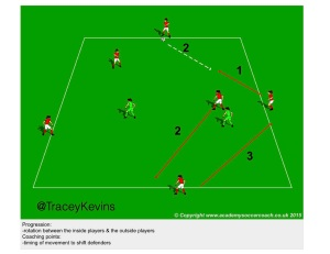 Possession - receiving to play forward -6